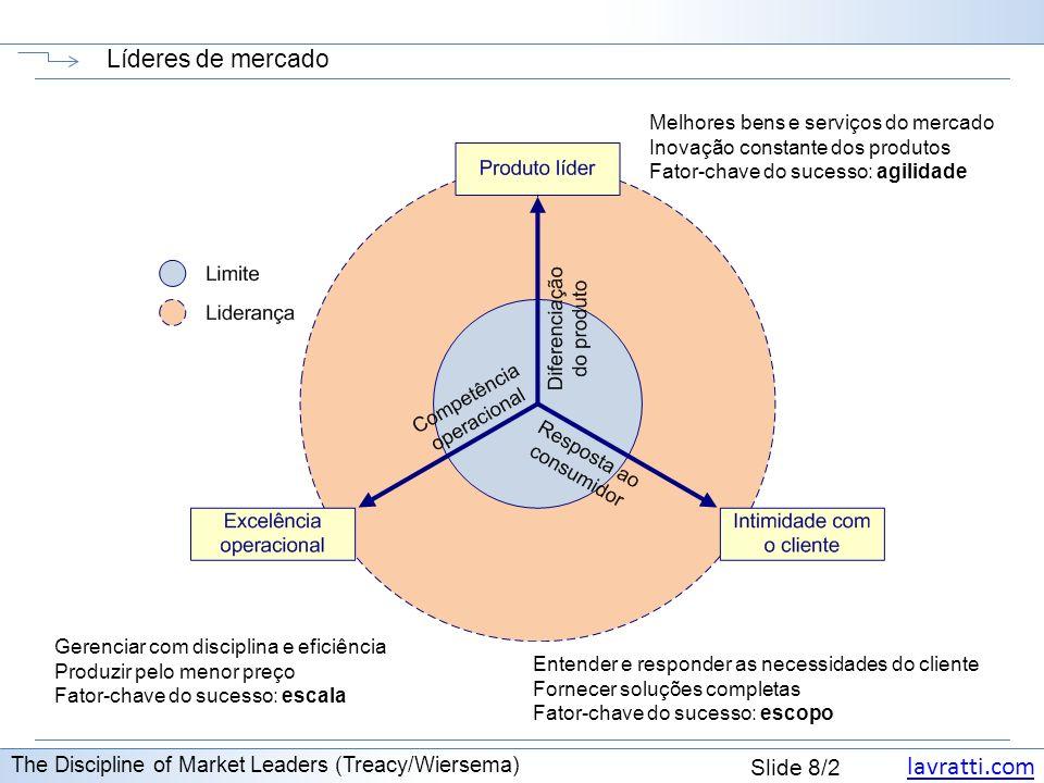 lavratti.com Slide 8/2 Líderes de mercado The Discipline of Market Leaders (Treacy/Wiersema) Gerenciar com disciplina e eficiência Produzir pelo menor