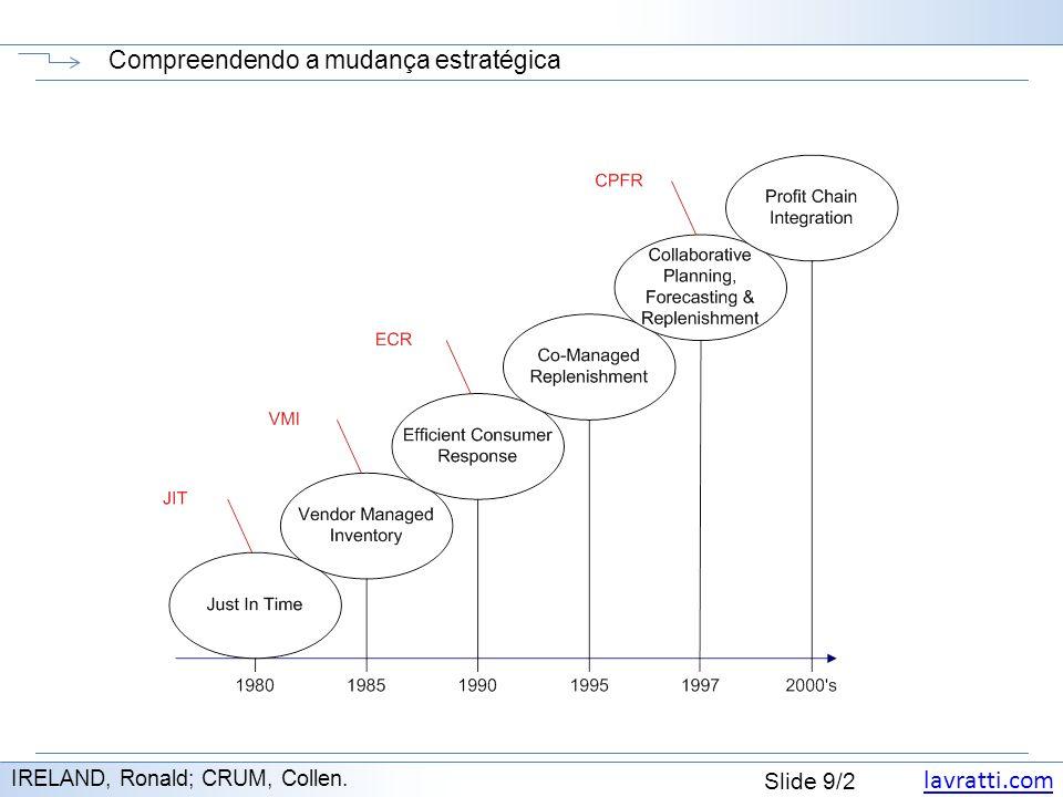 lavratti.com Slide 9/2 Compreendendo a mudança estratégica IRELAND, Ronald; CRUM, Collen.