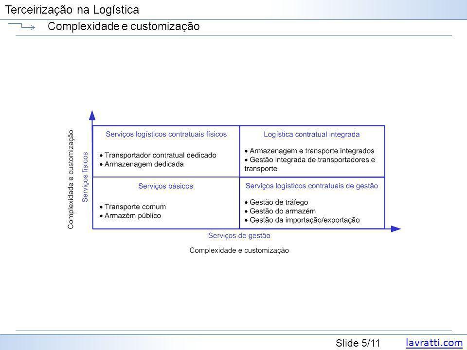 lavratti.com Slide 5/11 Terceirização na Logística Complexidade e customização