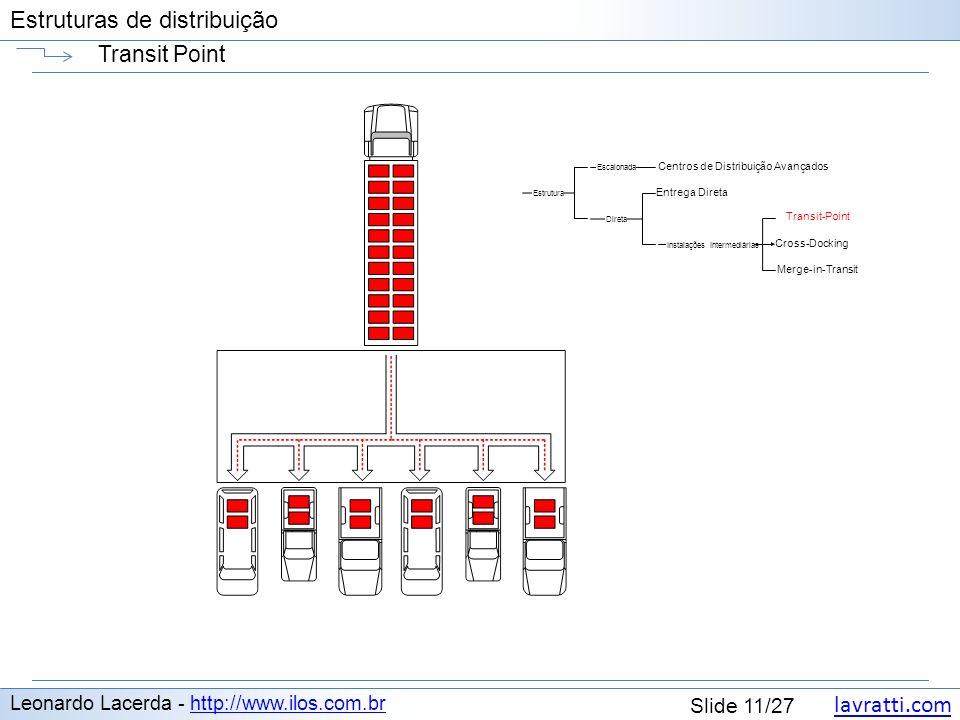 lavratti.com Estruturas de distribuição lavratti.com Slide 11/27 Estruturas de distribuição Transit Point Leonardo Lacerda - http://www.ilos.com.brhtt