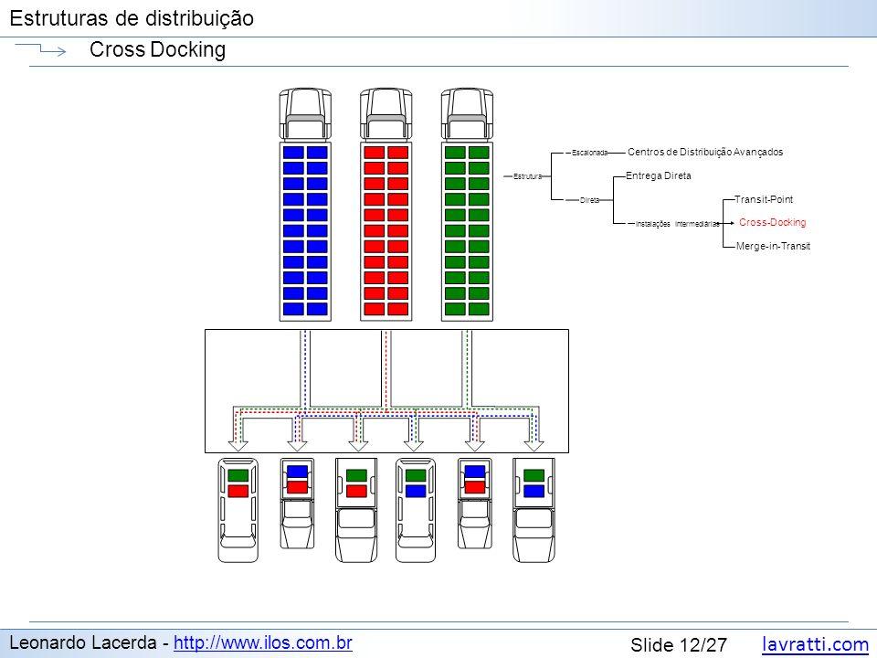 lavratti.com Estruturas de distribuição lavratti.com Slide 12/27 Estruturas de distribuição Cross Docking Leonardo Lacerda - http://www.ilos.com.brhtt