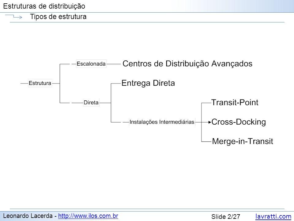 lavratti.com Estruturas de distribuição lavratti.com Slide 3/27 Estruturas de distribuição Centro de distribuição próximo da fábrica ou do cliente.