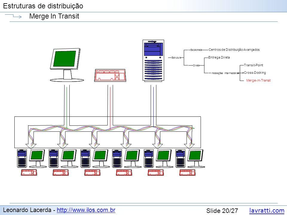 lavratti.com Estruturas de distribuição lavratti.com Slide 20/27 Estruturas de distribuição Merge In Transit Leonardo Lacerda - http://www.ilos.com.br
