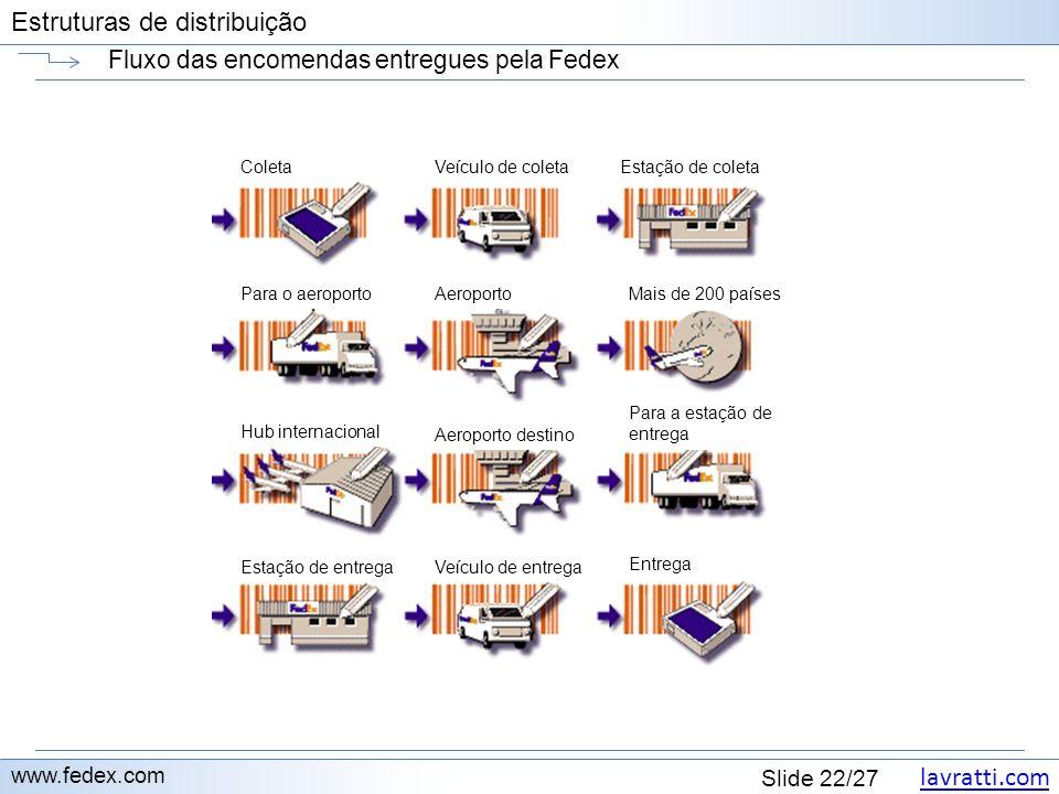 lavratti.com Estruturas de distribuição lavratti.com Slide 22/27 Estruturas de distribuição Fluxo das encomendas entregues pela Fedex www.fedex.com Co
