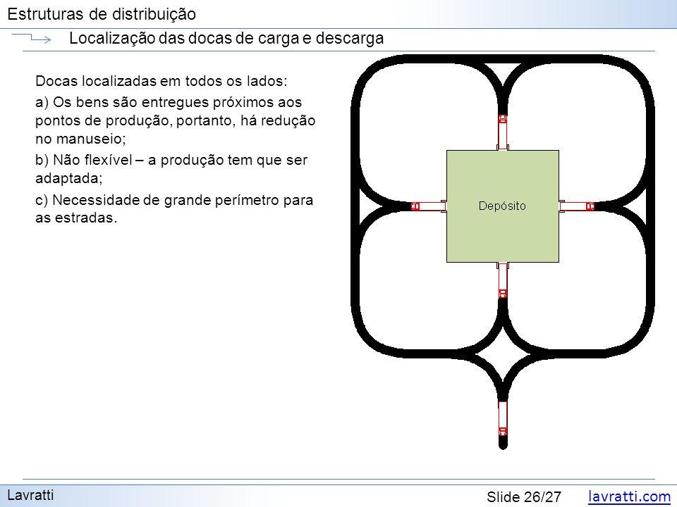 lavratti.com Estruturas de distribuição lavratti.com Slide 26/27 Estruturas de distribuição Localização das docas de carga e descarga Lavratti Docas l