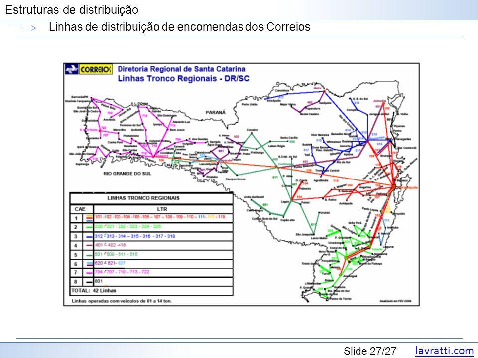 lavratti.com Estruturas de distribuição lavratti.com Slide 27/27 Estruturas de distribuição Linhas de distribuição de encomendas dos Correios