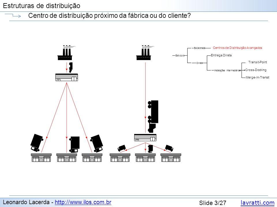 lavratti.com Estruturas de distribuição lavratti.com Slide 3/27 Estruturas de distribuição Centro de distribuição próximo da fábrica ou do cliente? Le