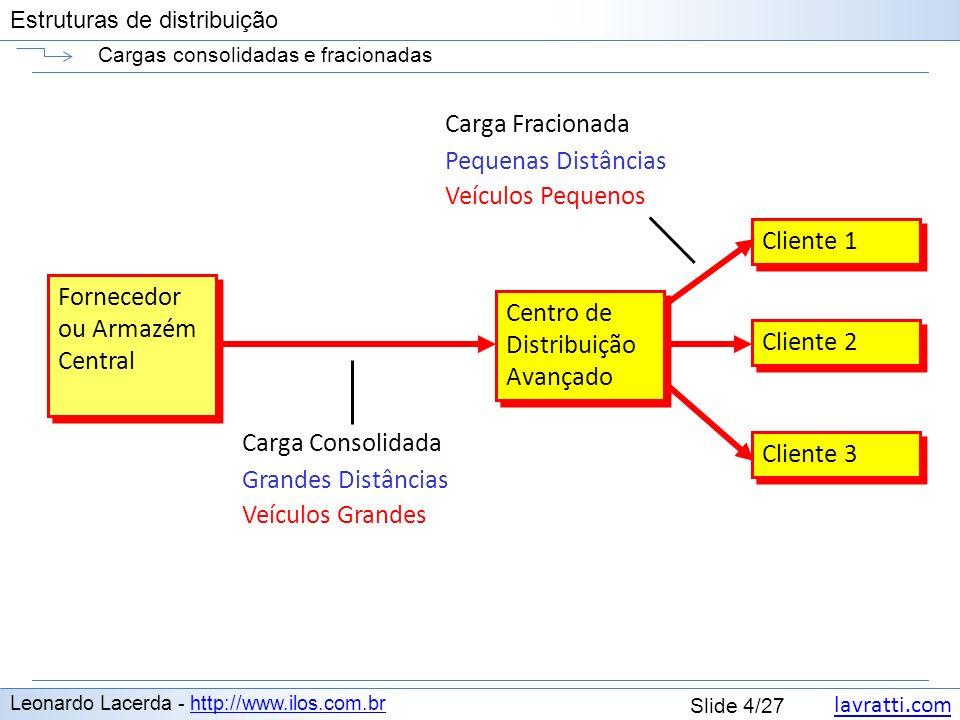 lavratti.com Estruturas de distribuição lavratti.com Slide 4/27 Estruturas de distribuição Cargas consolidadas e fracionadas Leonardo Lacerda - http:/