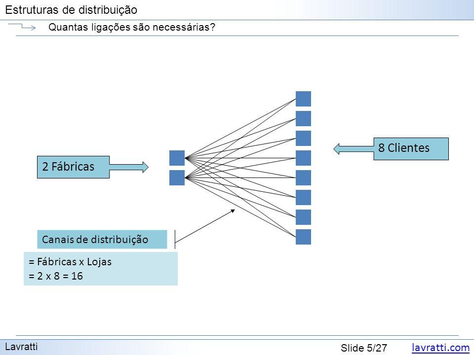 lavratti.com Estruturas de distribuição lavratti.com Slide 5/27 Estruturas de distribuição Quantas ligações são necessárias? Lavratti = Fábricas x Loj