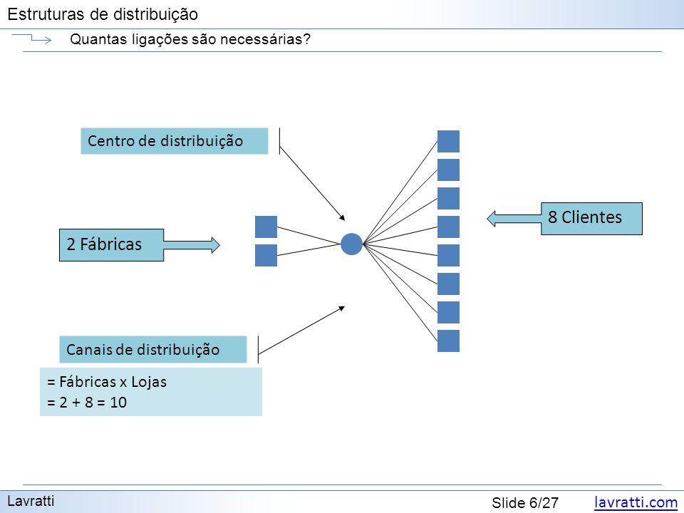 lavratti.com Estruturas de distribuição lavratti.com Slide 6/27 Estruturas de distribuição Quantas ligações são necessárias? Lavratti = Fábricas x Loj