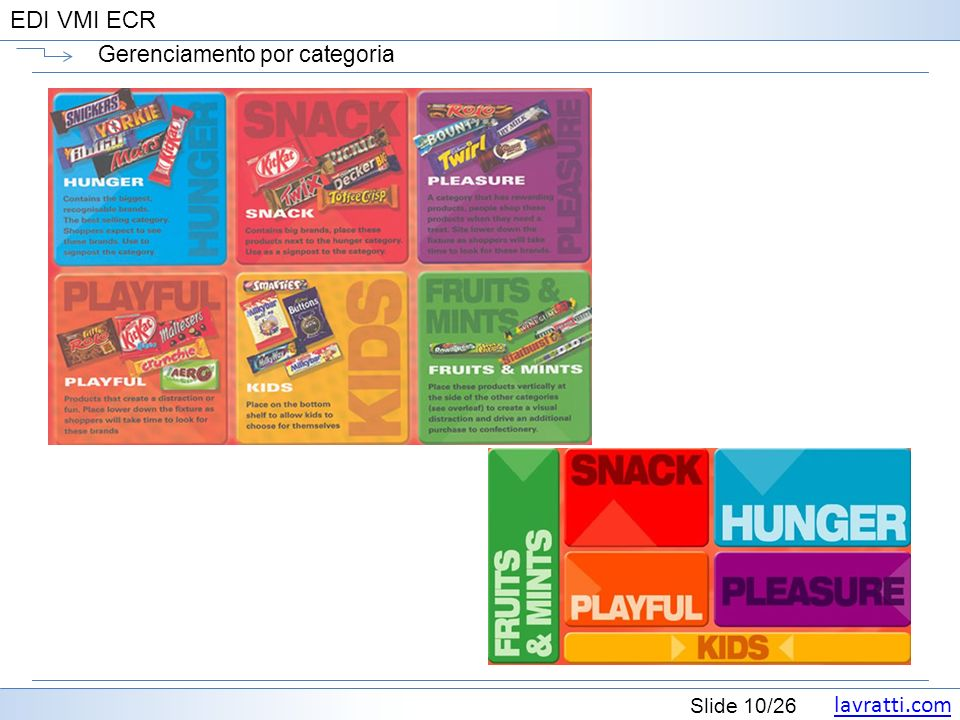 lavratti.com Slide 10/26 EDI VMI ECR Gerenciamento por categoria