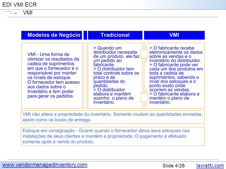 lavratti.com Slide 4/26 EDI VMI ECR VMI www.vendormanagedinventory.com