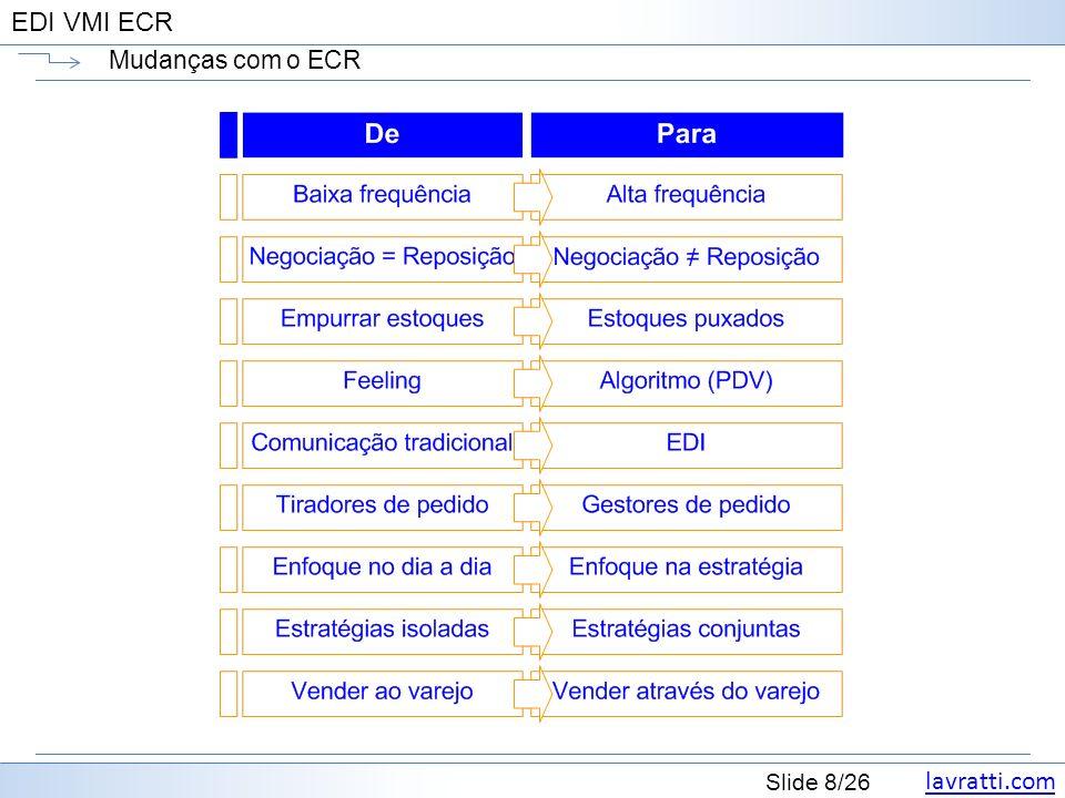 lavratti.com Slide 8/26 EDI VMI ECR Mudanças com o ECR