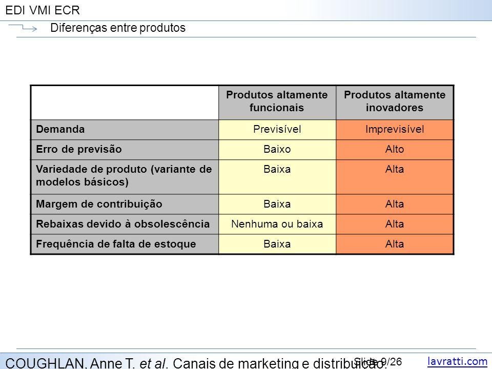 lavratti.com Slide 9/26 EDI VMI ECR Diferenças entre produtos COUGHLAN, Anne T. et al. Canais de marketing e distribuição. Produtos altamente funciona