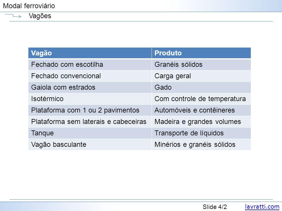 lavratti.com Slide 5/2 Modal ferroviário Vagões