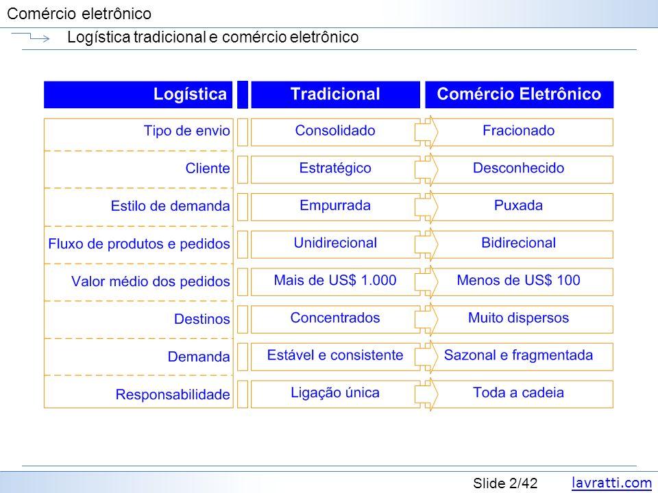 lavratti.com Slide 2/42 Comércio eletrônico Logística tradicional e comércio eletrônico