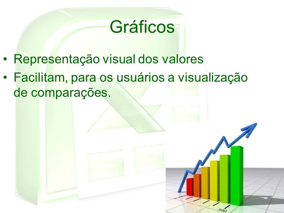 Gráficos Representação visual dos valores Facilitam, para os usuários a visualização de comparações.