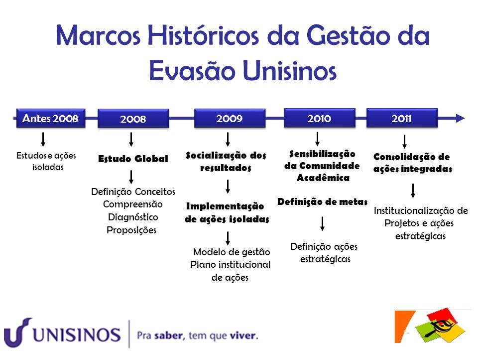 2008 Antes 2008 2009 2010 Estudos e ações isoladas Estudo Global Socialização dos resultados Implementação de ações isoladas Sensibilização da Comunid