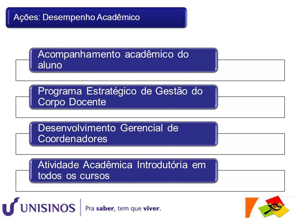 Acompanhamento acadêmico do aluno Programa Estratégico de Gestão do Corpo Docente Desenvolvimento Gerencial de Coordenadores Atividade Acadêmica Intro