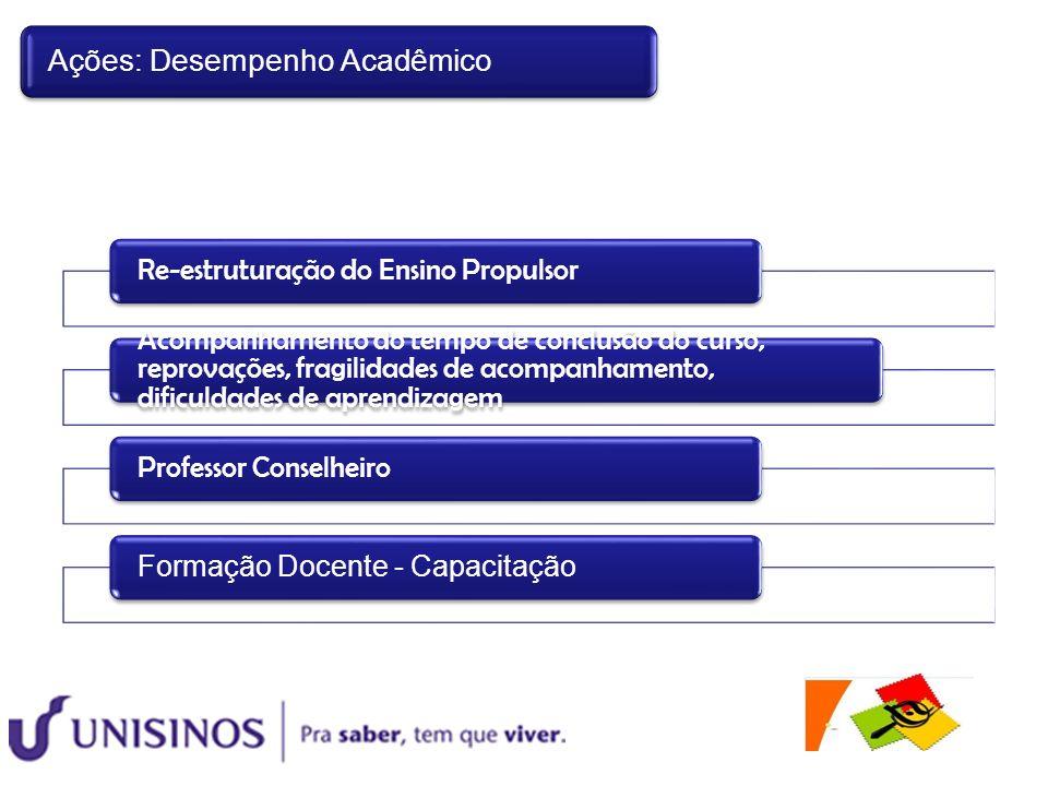 Re-estruturação do Ensino Propulsor Acompanhamento do tempo de conclusão do curso, reprovações, fragilidades de acompanhamento, dificuldades de aprend