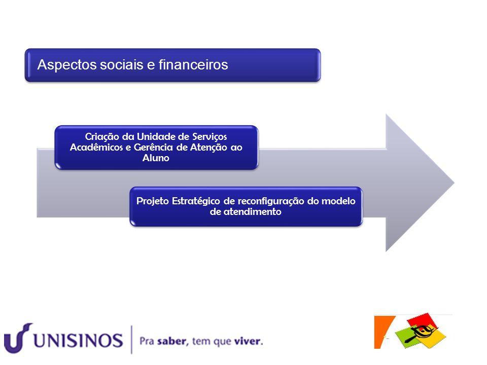Criação da Unidade de Serviços Acadêmicos e Gerência de Atenção ao Aluno Projeto Estratégico de reconfiguração do modelo de atendimento Aspectos socia