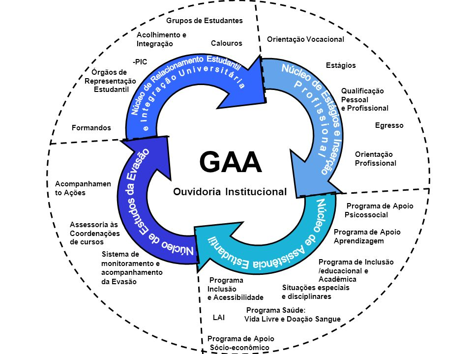 GAA Ouvidoria Institucional Estágios Orientação Vocacional Qualificação Pessoal e Profissional Programa Inclusão e Acessibilidade LAI Programa de Apoi