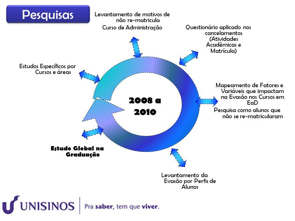 2008 a 2010 Estudos Específicos por Cursos e áreas Mapeamento de Fatores e Variáveis que impactam na Evasão nos Cursos em EaD Pesquisa como alunos que