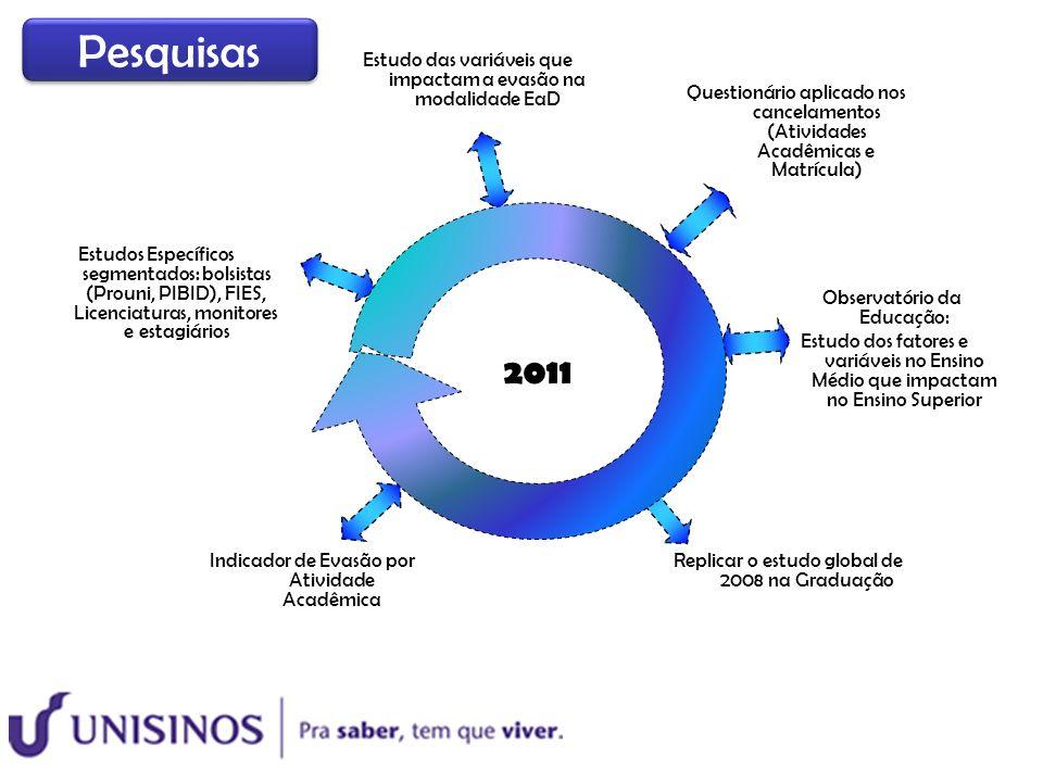 2011 Estudos Específicos segmentados: bolsistas (Prouni, PIBID), FIES, Licenciaturas, monitores e estagiários Observatório da Educação: Estudo dos fat