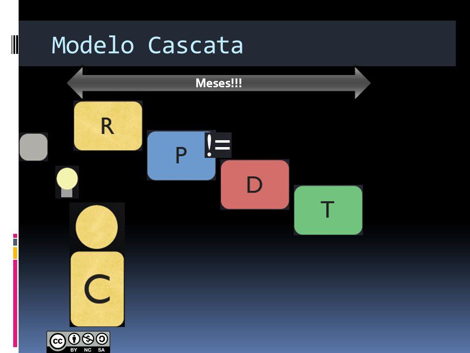Modelo Cascata Meses!!!