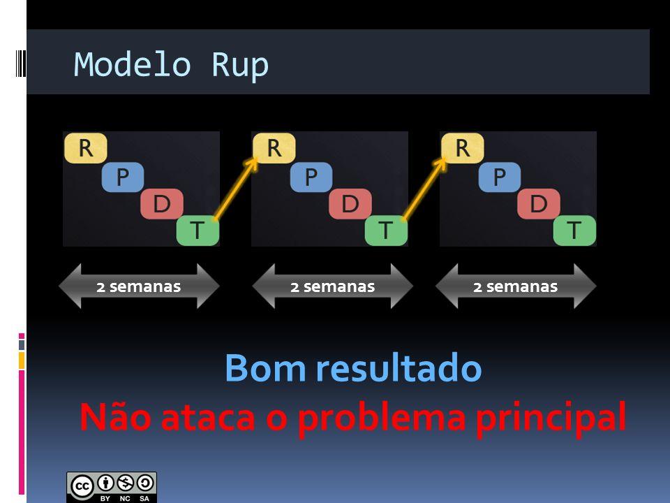 Modelo Rup 2 semanas Bom resultado Não ataca o problema principal