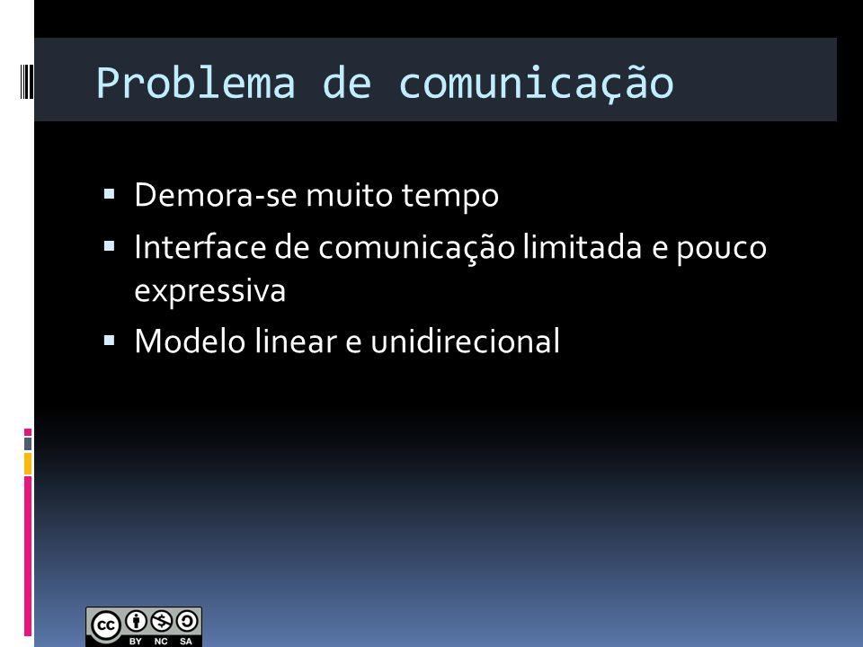 Problema de comunicação Demora-se muito tempo Interface de comunicação limitada e pouco expressiva Modelo linear e unidirecional