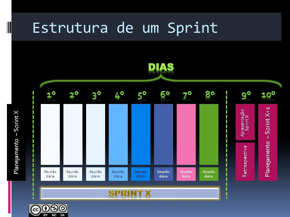 Estrutura de um Sprint Planejamento – Sprint X Apresentação Sprint X Apresentação Sprint X Planejamento – Sprint X+1 Reunião diária Retrospectiva