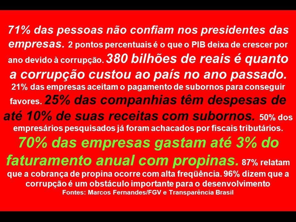71% das pessoas não confiam nos presidentes das empresas. 2 pontos percentuais é o que o PIB deixa de crescer por ano devido à corrupção. 380 bilhões