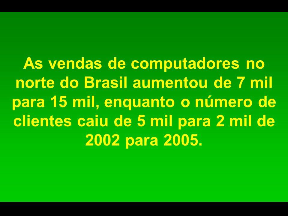 As vendas de computadores no norte do Brasil aumentou de 7 mil para 15 mil, enquanto o número de clientes caiu de 5 mil para 2 mil de 2002 para 2005.