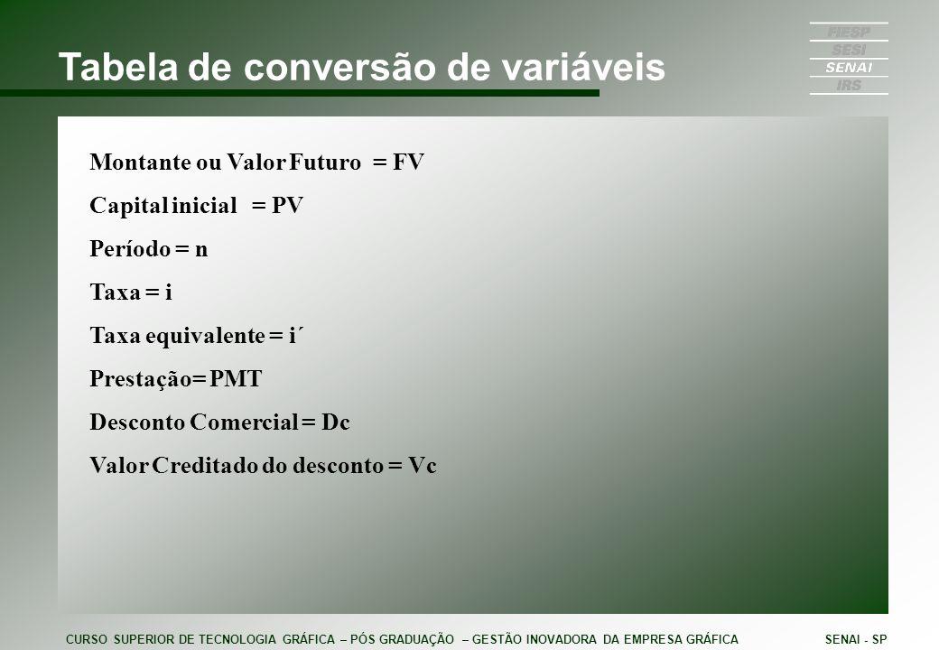 Tabela de conversão de variáveis Montante ou Valor Futuro = FV Capital inicial = PV Período = n Taxa = i Taxa equivalente = i´ Prestação= PMT Desconto