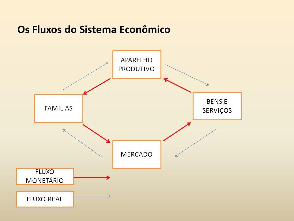 Os Fluxos do Sistema Econômico APARELHO PRODUTIVO MERCADO FAMÍLIAS BENS E SERVIÇOS FLUXO MONETÁRIO FLUXO REAL