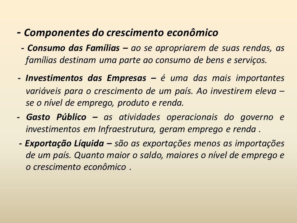 - Componentes do crescimento econômico - Consumo das Famílias – ao se apropriarem de suas rendas, as famílias destinam uma parte ao consumo de bens e
