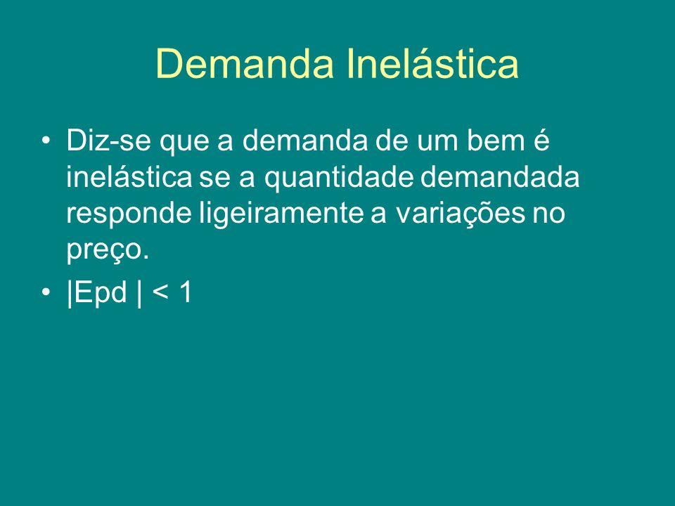 Demanda Inelástica Diz-se que a demanda de um bem é inelástica se a quantidade demandada responde ligeiramente a variações no preço. |Epd | < 1