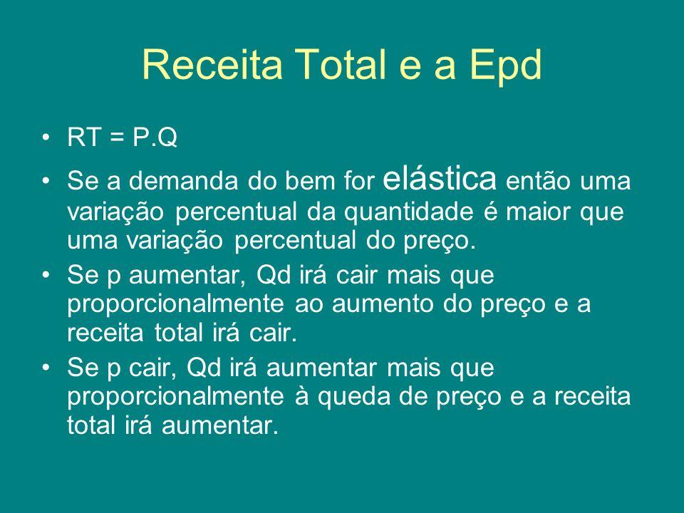 Receita Total e a Epd RT = P.Q Se a demanda do bem for elástica então uma variação percentual da quantidade é maior que uma variação percentual do pre