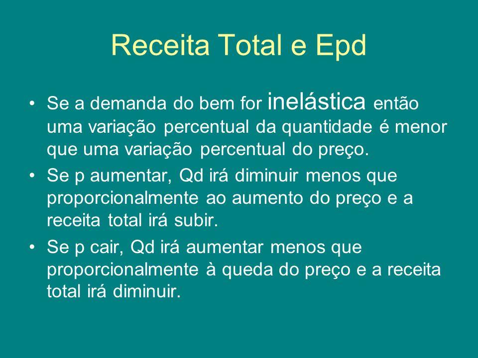 Receita Total e Epd Se a demanda do bem for inelástica então uma variação percentual da quantidade é menor que uma variação percentual do preço. Se p