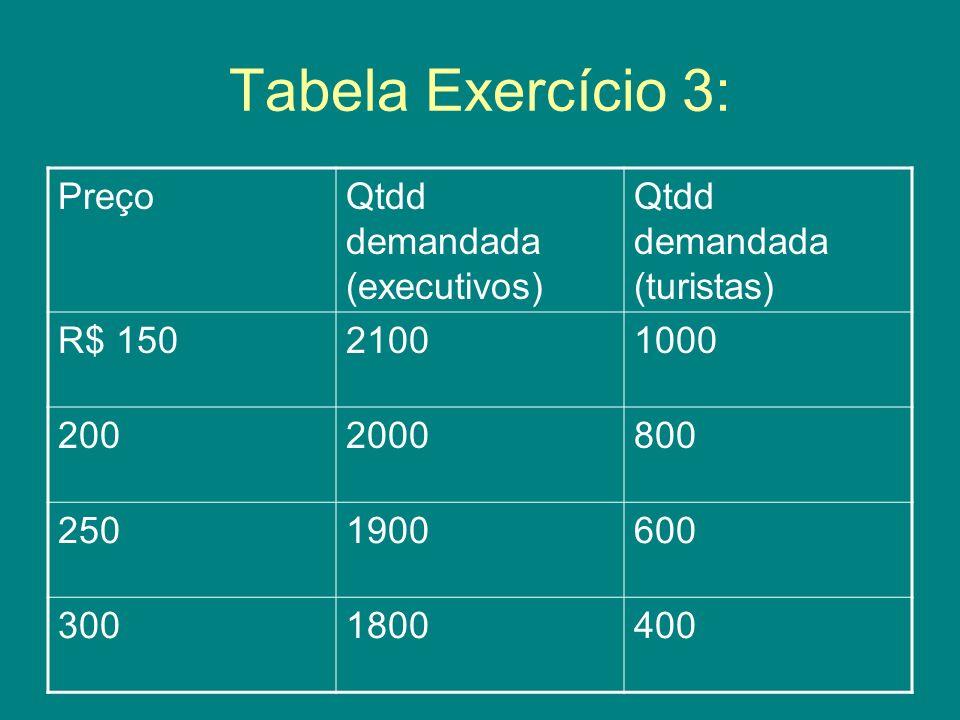 Tabela Exercício 3: PreçoQtdd demandada (executivos) Qtdd demandada (turistas) R$ 15021001000 2002000800 2501900600 3001800400