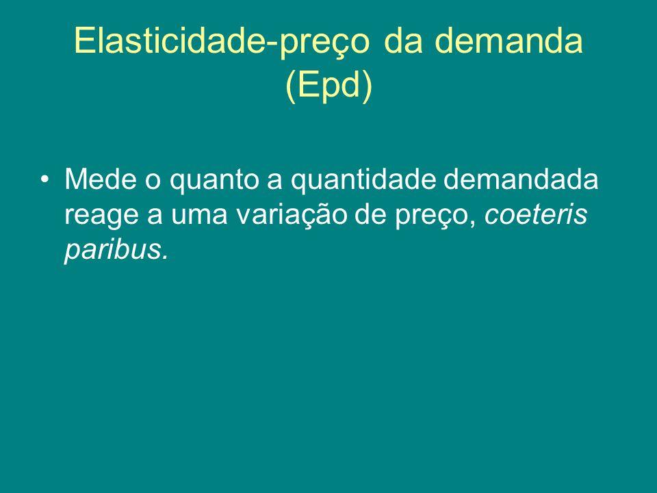 Elasticidade-preço da demanda (Epd) Mede o quanto a quantidade demandada reage a uma variação de preço, coeteris paribus.