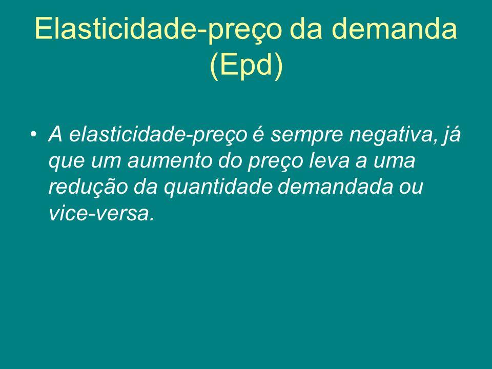 Elasticidade-preço da demanda (Epd) A elasticidade-preço é sempre negativa, já que um aumento do preço leva a uma redução da quantidade demandada ou v