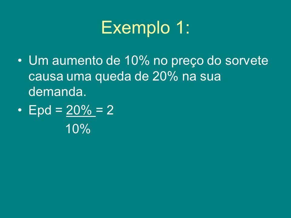 Exemplo 1: Um aumento de 10% no preço do sorvete causa uma queda de 20% na sua demanda. Epd = 20% = 2 10%