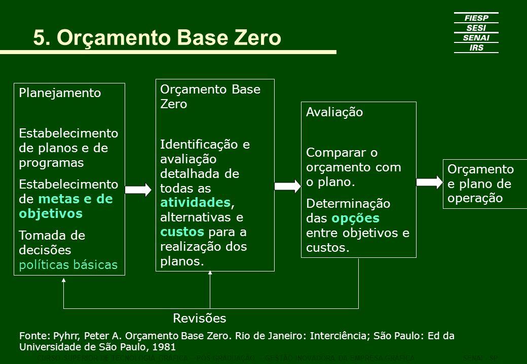 CURSO SUPERIOR DE TECNOLOGIA GRÁFICA – PÓS GRADUAÇÃO – GESTÃO INOVADORA DA EMPRESA GRÁFICASENAI - SP 5. Orçamento Base Zero Planejamento Estabelecimen