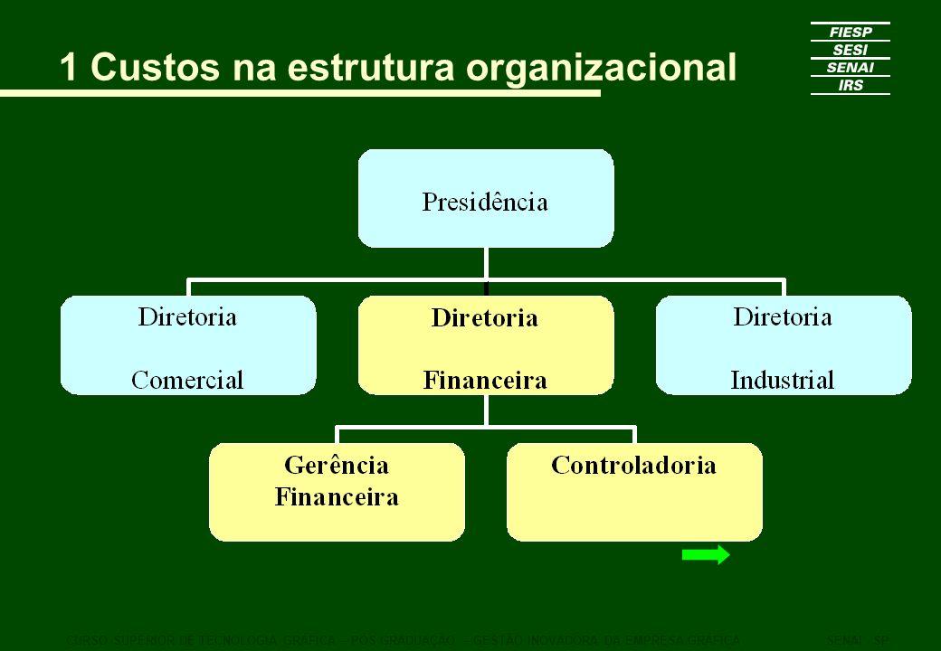 1 Custos na estrutura organizacional CURSO SUPERIOR DE TECNOLOGIA GRÁFICA – PÓS GRADUAÇÃO – GESTÃO INOVADORA DA EMPRESA GRÁFICASENAI - SP
