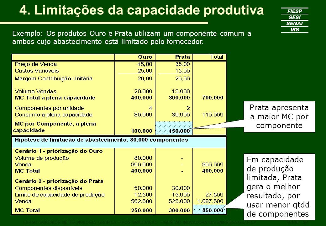4. Limitações da capacidade produtiva CURSO SUPERIOR DE TECNOLOGIA GRÁFICA – PÓS GRADUAÇÃO – GESTÃO INOVADORA DA EMPRESA GRÁFICASENAI - SP Exemplo: Os