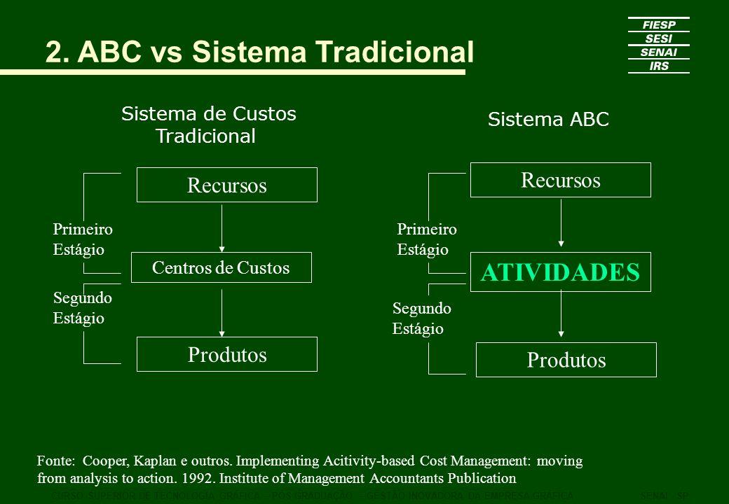 2. ABC vs Sistema Tradicional Sistema de Custos Tradicional CURSO SUPERIOR DE TECNOLOGIA GRÁFICA – PÓS GRADUAÇÃO – GESTÃO INOVADORA DA EMPRESA GRÁFICA