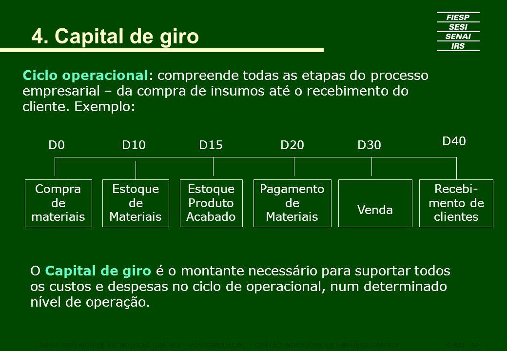 4. Capital de giro Ciclo operacional: compreende todas as etapas do processo empresarial – da compra de insumos até o recebimento do cliente. Exemplo: