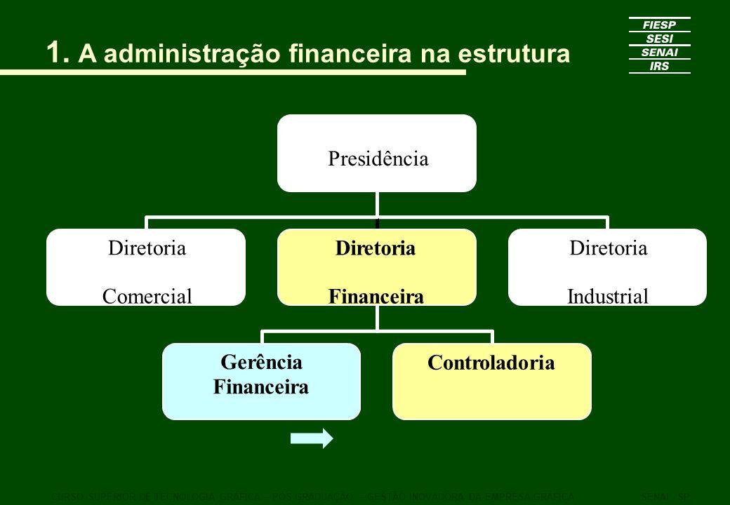 1 Custos na estrutura organizacional CURSO SUPERIOR DE TECNOLOGIA GRÁFICA – PÓS GRADUAÇÃO – GESTÃO INOVADORA DA EMPRESA GRÁFICASENAI - SP Gerência Financeira Tesouraria Crédito e Cobrança